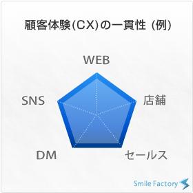 顧客体験(CX)の一貫性